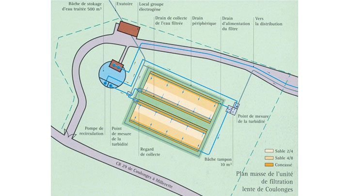 Plan masse de l'unité de traitement de la turbidité de Coulonges (27)