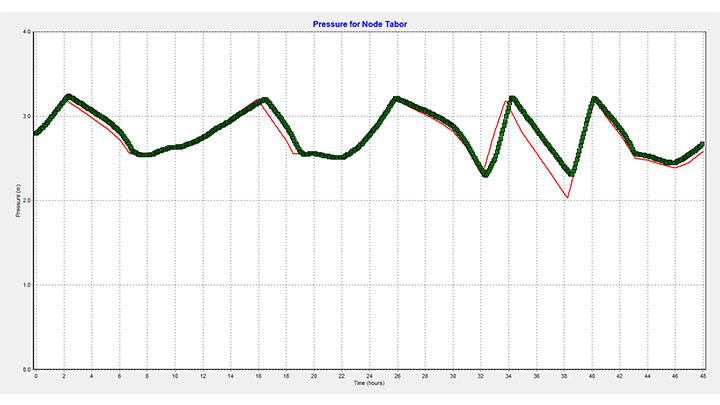 Résultat de calage du niveau d'un réservoir sur EPANET